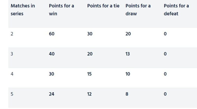 Points a team will get